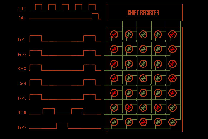 Shift Register LED